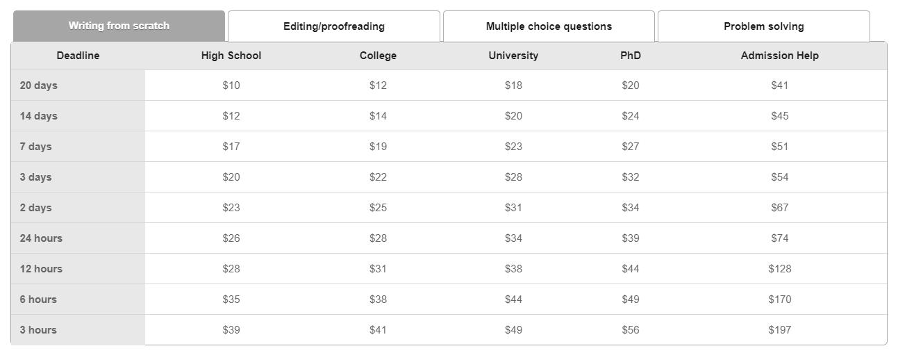 wow essay prices